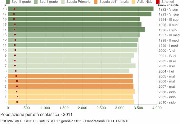 Grafico Popolazione in età scolastica - 2011