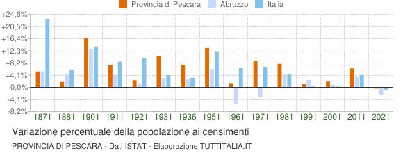 Grafico variazione percentuale della popolazione Provincia di Pescara