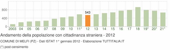 Grafico andamento popolazione stranieri Comune di Melfi (PZ)