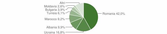Grafico cittadinanza stranieri - Melfi 2012