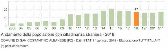 Grafico andamento popolazione stranieri Comune di San Costantino Albanese (PZ)