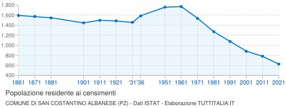 Grafico andamento storico popolazione Comune di San Costantino Albanese (PZ)