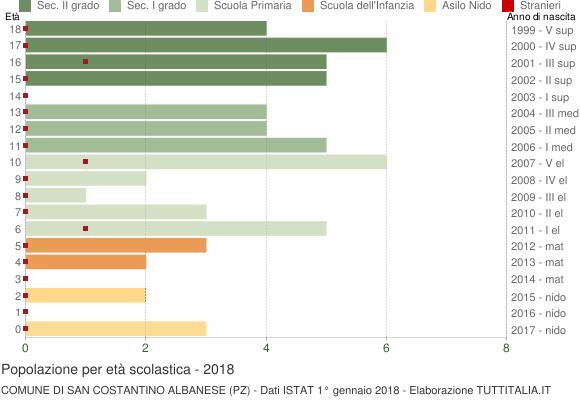 Grafico Popolazione in età scolastica - San Costantino Albanese 2018