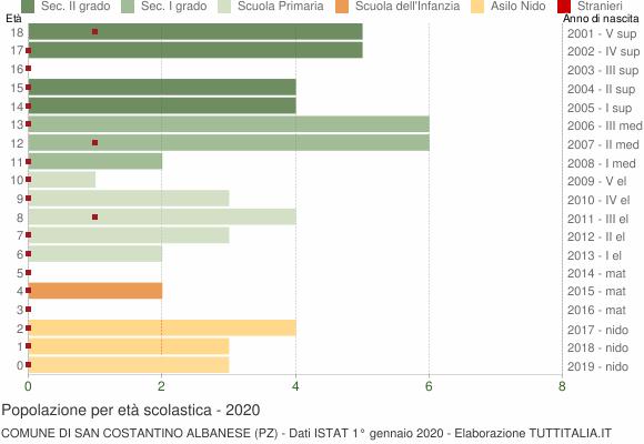 Grafico Popolazione in età scolastica - San Costantino Albanese 2020
