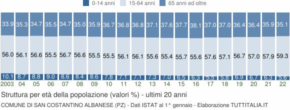 Grafico struttura della popolazione Comune di San Costantino Albanese (PZ)