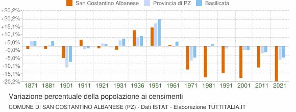Grafico variazione percentuale della popolazione Comune di San Costantino Albanese (PZ)