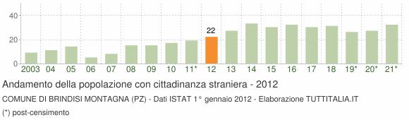 Grafico andamento popolazione stranieri Comune di Brindisi Montagna (PZ)