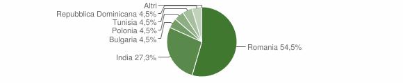 Grafico cittadinanza stranieri - Brindisi Montagna 2012