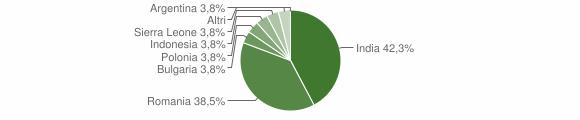 Grafico cittadinanza stranieri - Brindisi Montagna 2019