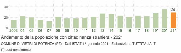 Grafico andamento popolazione stranieri Comune di Vietri di Potenza (PZ)