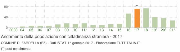 Grafico andamento popolazione stranieri Comune di Fardella (PZ)