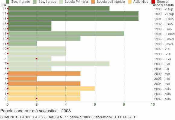 Grafico Popolazione in età scolastica - Fardella 2008