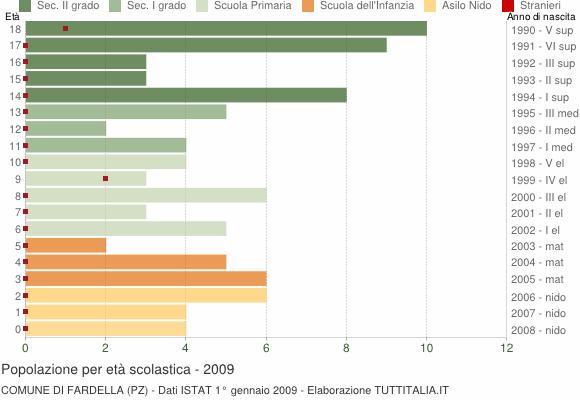 Grafico Popolazione in età scolastica - Fardella 2009