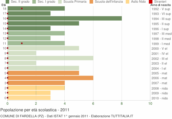 Grafico Popolazione in età scolastica - Fardella 2011