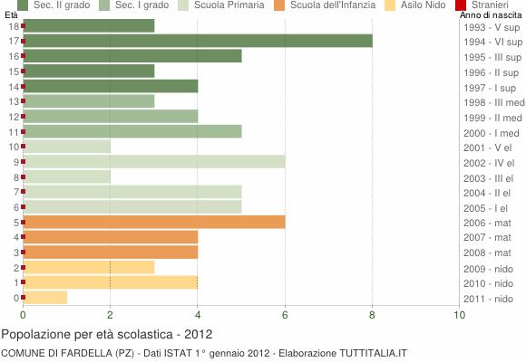 Grafico Popolazione in età scolastica - Fardella 2012