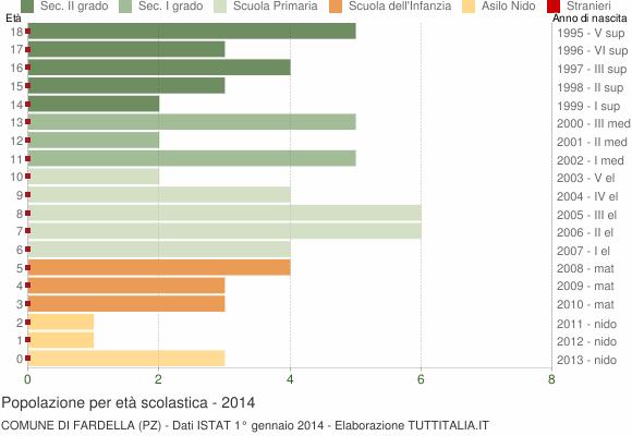 Grafico Popolazione in età scolastica - Fardella 2014