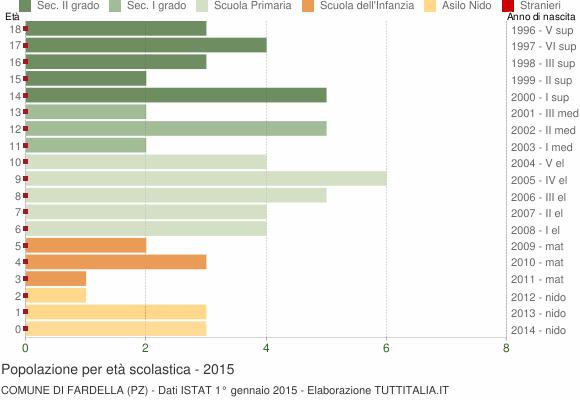Grafico Popolazione in età scolastica - Fardella 2015