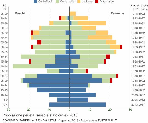 Grafico Popolazione per età, sesso e stato civile Comune di Fardella (PZ)