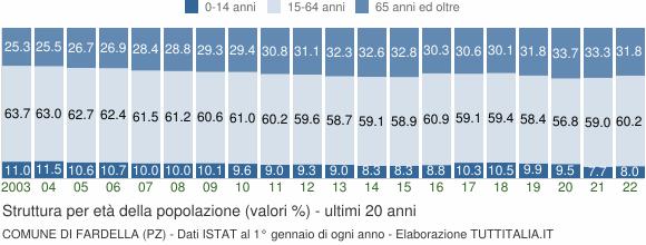 Grafico struttura della popolazione Comune di Fardella (PZ)