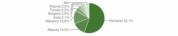 Grafico cittadinanza stranieri - Scanzano Jonico 2017