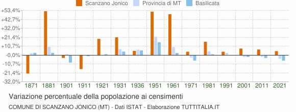 Grafico variazione percentuale della popolazione Comune di Scanzano Jonico (MT)