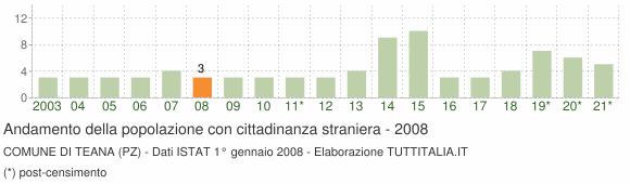 Grafico andamento popolazione stranieri Comune di Teana (PZ)