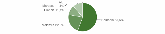 Grafico cittadinanza stranieri - Teana 2014