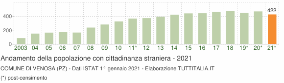 Grafico andamento popolazione stranieri Comune di Venosa (PZ)