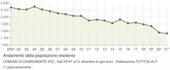 Andamento popolazione Comune di Chiaromonte (PZ)