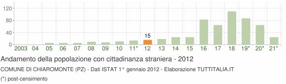 Grafico andamento popolazione stranieri Comune di Chiaromonte (PZ)
