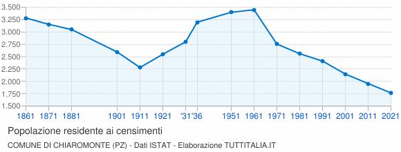 Grafico andamento storico popolazione Comune di Chiaromonte (PZ)