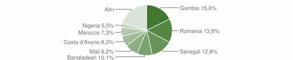 Grafico cittadinanza stranieri - Chiaromonte 2018