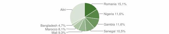 Grafico cittadinanza stranieri - Chiaromonte 2019