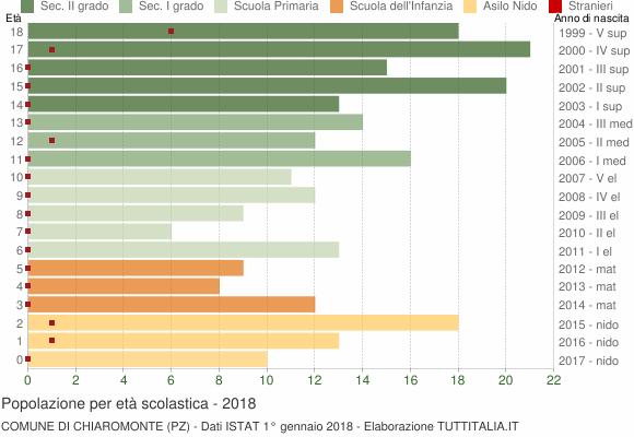 Grafico Popolazione in età scolastica - Chiaromonte 2018