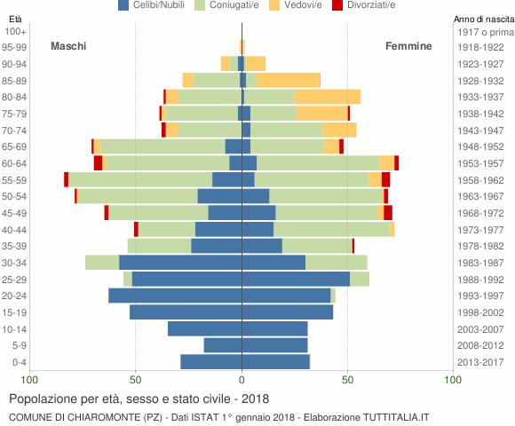 Grafico Popolazione per età, sesso e stato civile Comune di Chiaromonte (PZ)