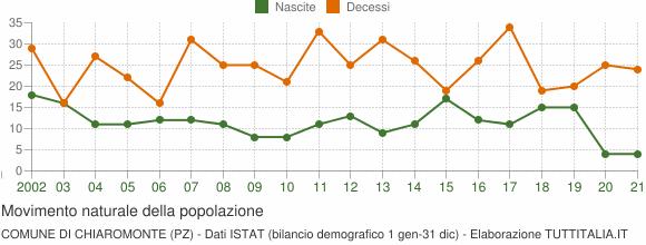 Grafico movimento naturale della popolazione Comune di Chiaromonte (PZ)