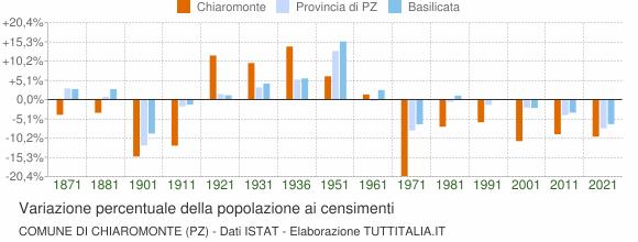 Grafico variazione percentuale della popolazione Comune di Chiaromonte (PZ)