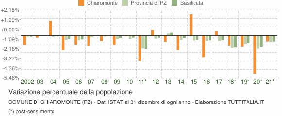 Variazione percentuale della popolazione Comune di Chiaromonte (PZ)
