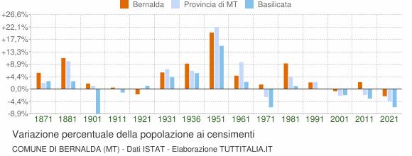 Grafico variazione percentuale della popolazione Comune di Bernalda (MT)