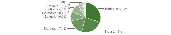 Grafico cittadinanza stranieri - Calvello 2018