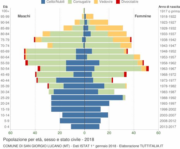Grafico Popolazione per età, sesso e stato civile Comune di San Giorgio Lucano (MT)
