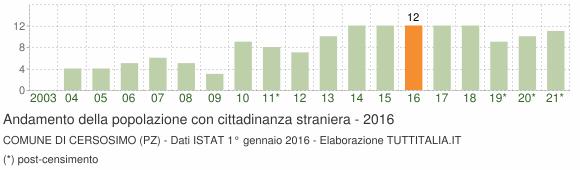 Grafico andamento popolazione stranieri Comune di Cersosimo (PZ)