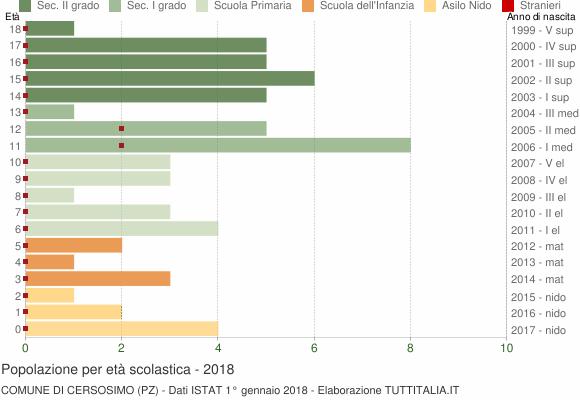 Grafico Popolazione in età scolastica - Cersosimo 2018