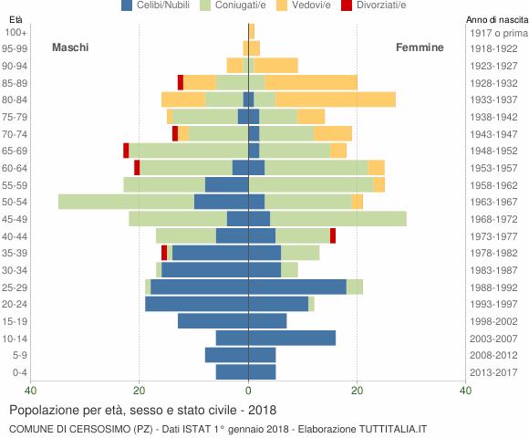 Grafico Popolazione per età, sesso e stato civile Comune di Cersosimo (PZ)