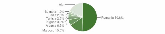 Grafico cittadinanza stranieri - Pisticci 2017