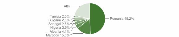 Grafico cittadinanza stranieri - Pisticci 2019