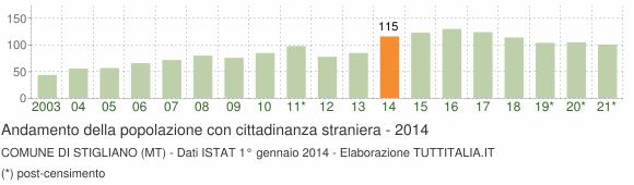 Grafico andamento popolazione stranieri Comune di Stigliano (MT)