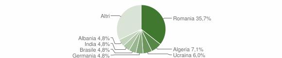 Grafico cittadinanza stranieri - Stigliano 2013
