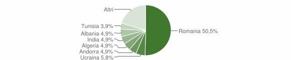 Grafico cittadinanza stranieri - Stigliano 2019