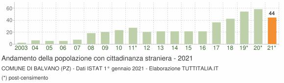 Grafico andamento popolazione stranieri Comune di Balvano (PZ)